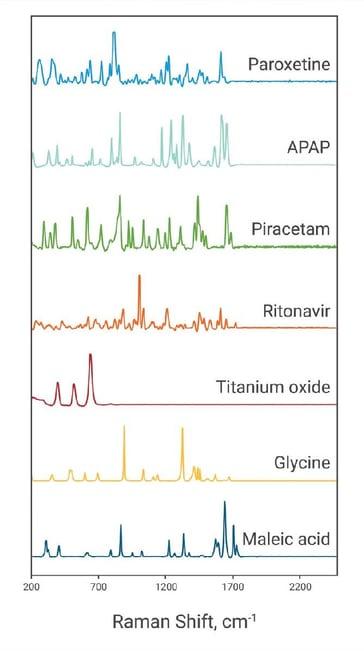 Raman spectra display