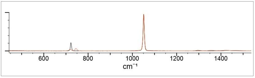 Inorganic Salts Figure 4