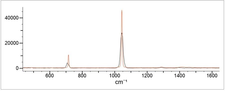 Inorganic Salts Figure 5