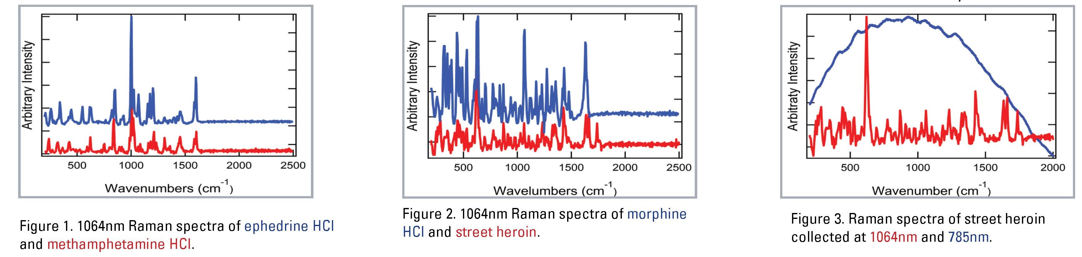 Narcotics Analysis Comparisons