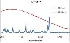 R Salt